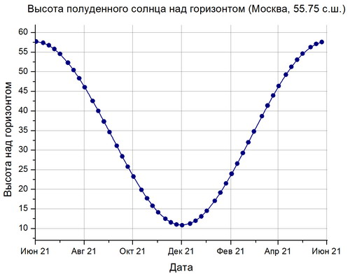 http//daybit.ru/img/vysota_poludenn_solnca.jpg