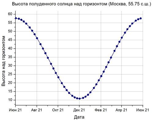 https//daybit.ru/img/vysota_poludenn_solnca.jpg